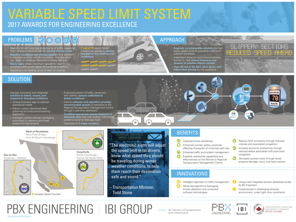 Variable Speed Limit System